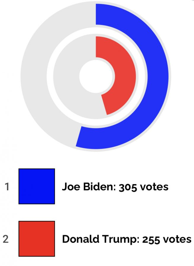 The Lancer Feed put out a poll on Instagram to find who the Lafayette community would vote for in the 2020 Presidential election. The poll results were very close with Biden pulling a slight lead.